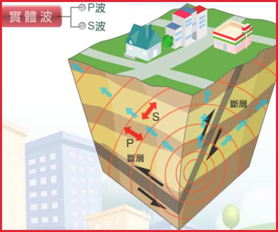 地震防災常識